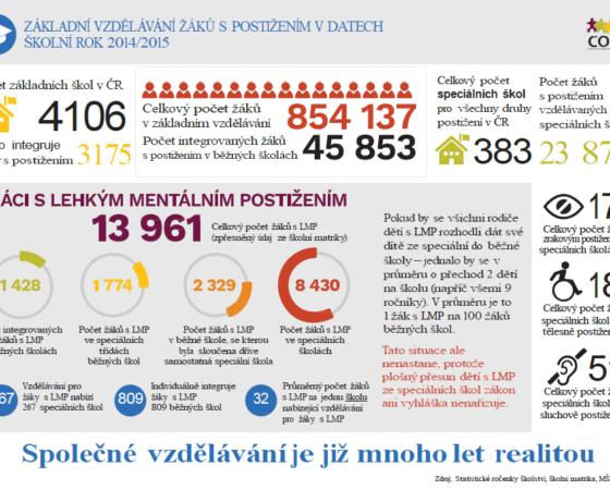 Infografiky ČOSIV