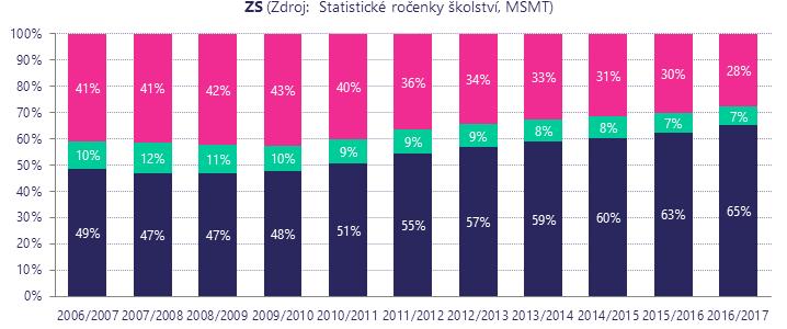 Zvyšování inkluzivity českého školství je dlouhodobý proces, který nezačal 1. 9. 2016