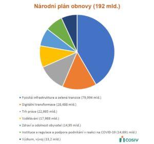 Stanovisko ČOSIV k Národnímu plánu obnovy